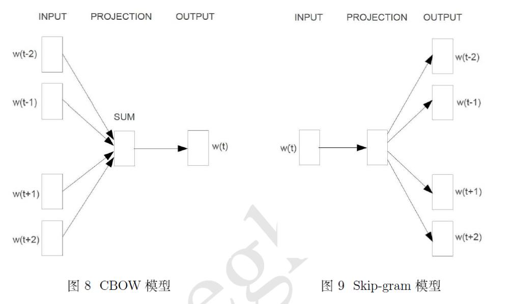 word2vec模型