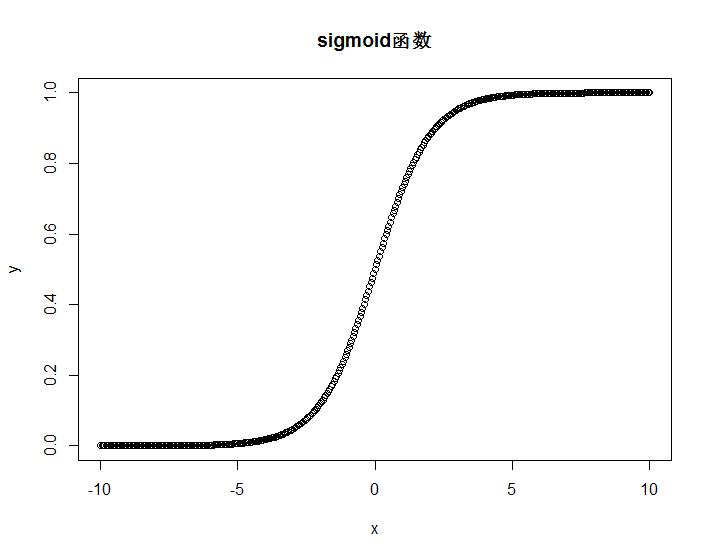 Sigmoid函数曲线图