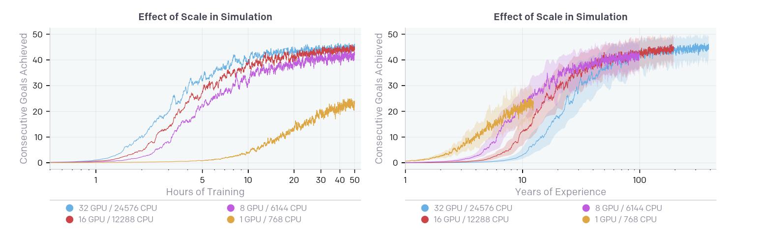 不同并行度对于最终算法性能的影响