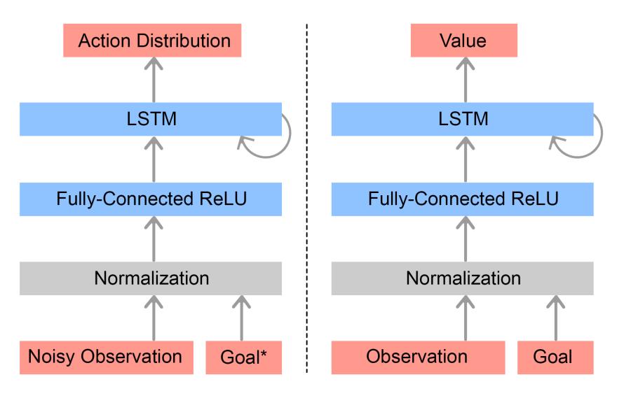 策略网络以及值函数网络结构