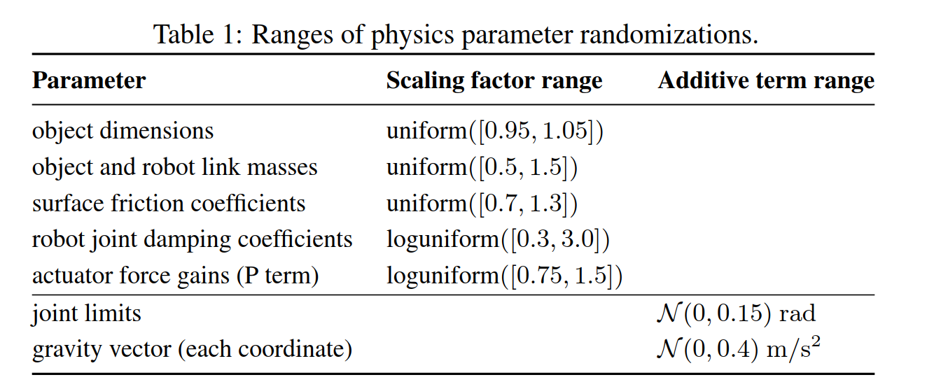 Dynamic Randomization
