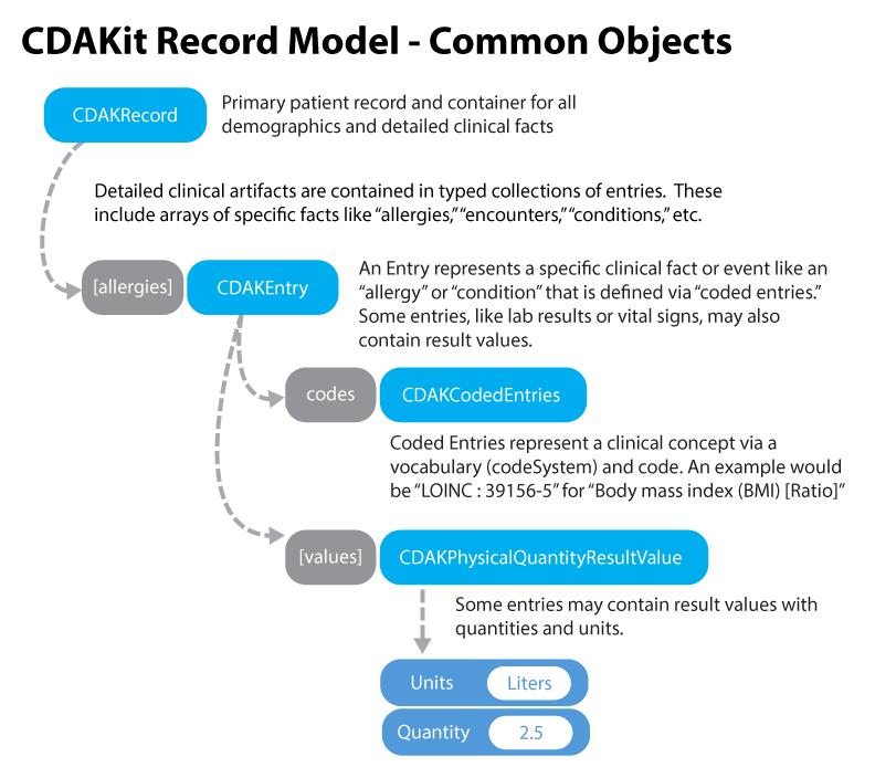 CDAKit Record Model