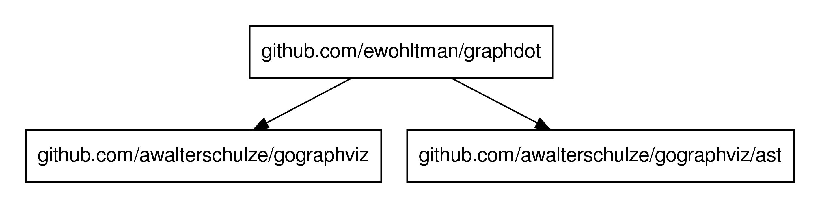 graphdot