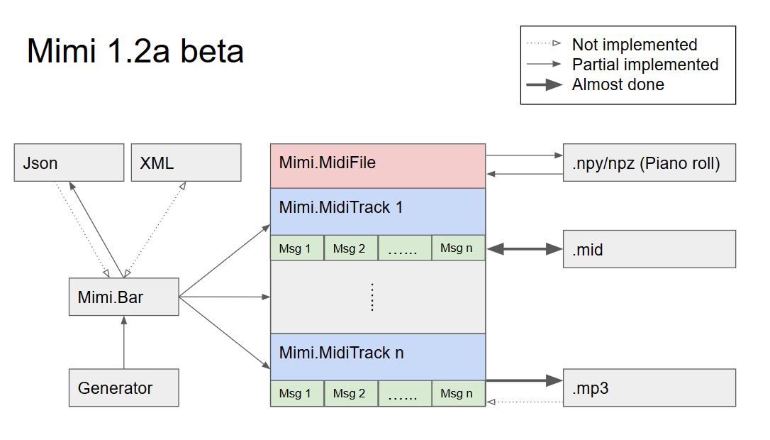 GitHub - exeex/mimi: a python library for midi to wav, generation