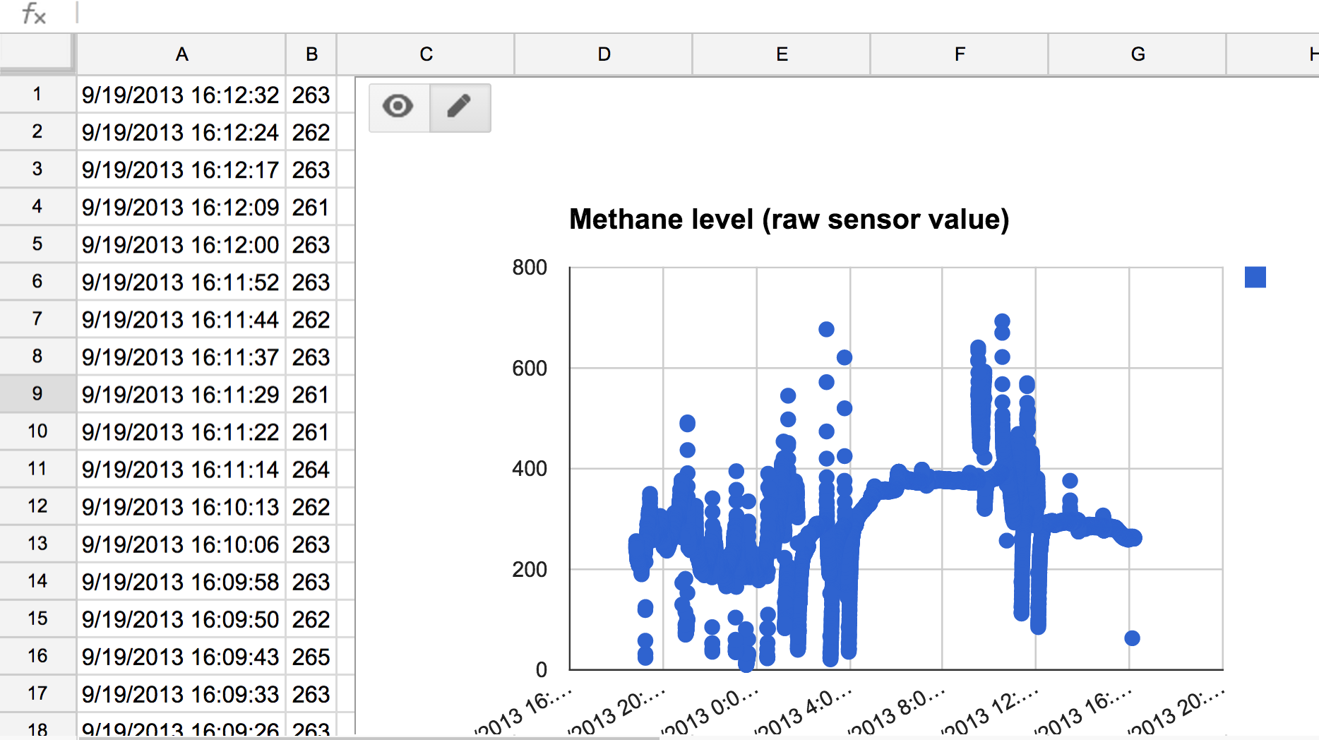 Google Docs time series graph example