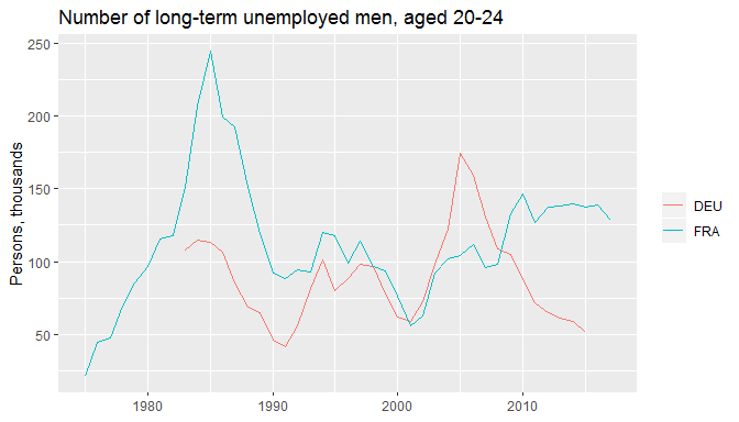 Unemployment rates of foreign- and native-born populations