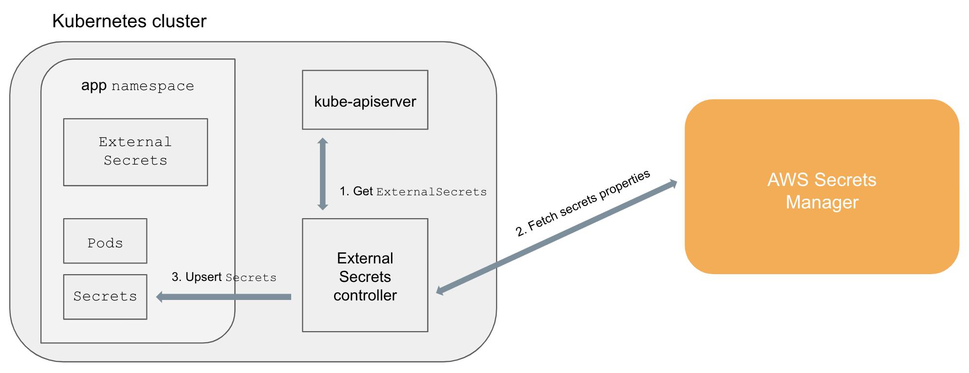 external-secret-summary
