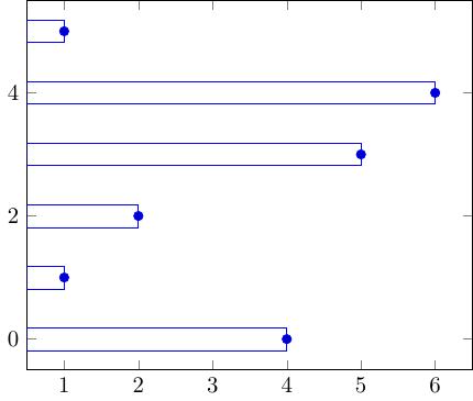 bar-horiz-5_points