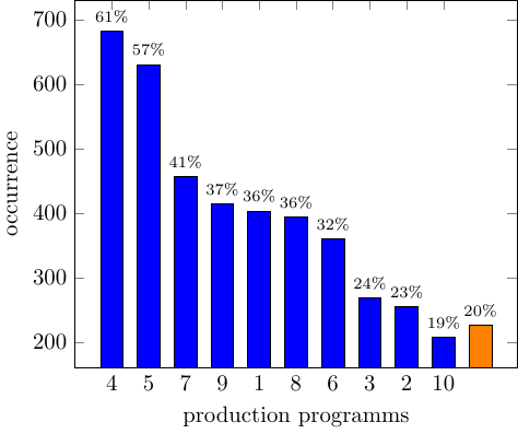 dynamic-barchart-discard-column-fm-table-9000-4star-