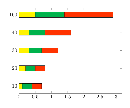 dynamic-barchart-from-table-pgf