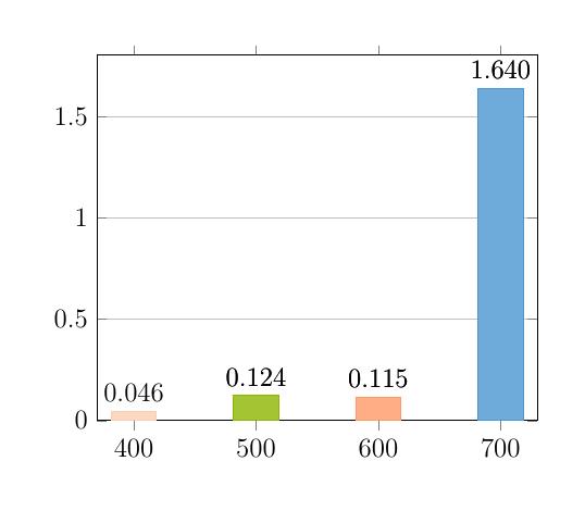 dynamic-barchart-pgfplotsinvokeforeach-multicolor[4star]