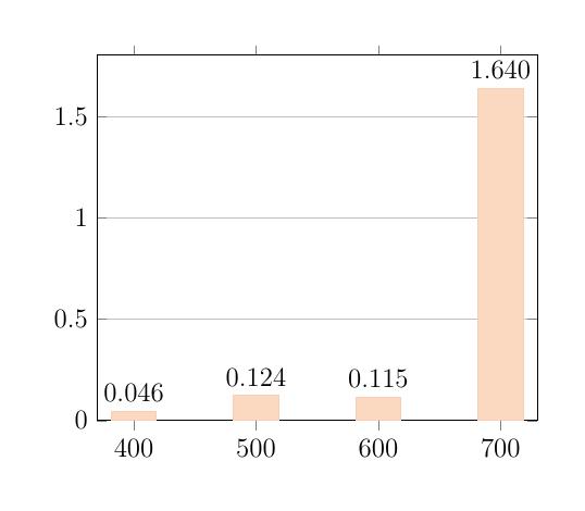 dynamic-barchart-pgfplotsinvokeforeach-multicolor-9000[4star]