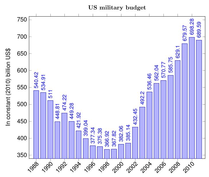 military_budget