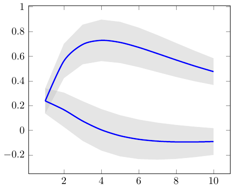 two_time_series_with_bounds