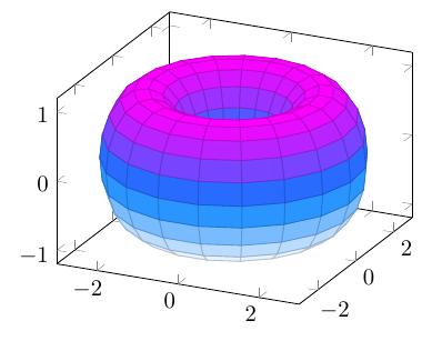 3d-torus+function+3d