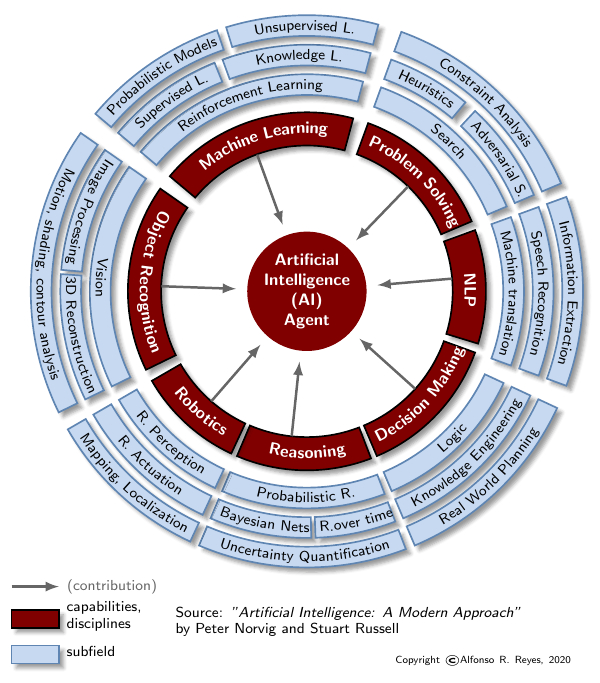 ai-artificial_intelligence_aiama_arr