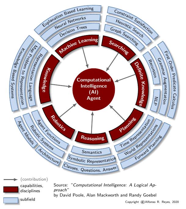 ai-computational_intelligence-pool,mackworth_arr