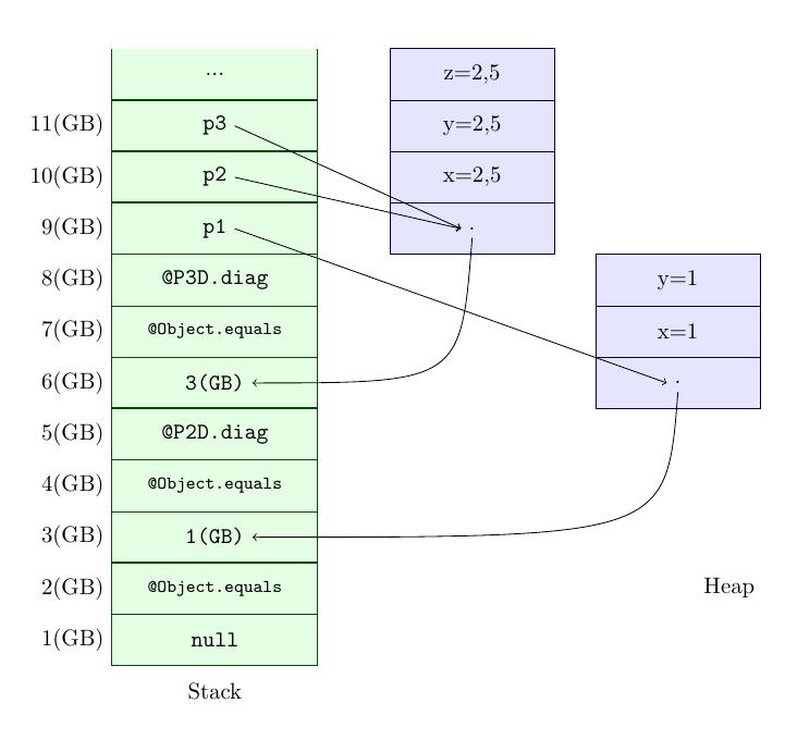 drawstack+diagram
