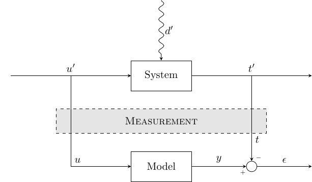 elem-system_measurement_model+elem+diagram