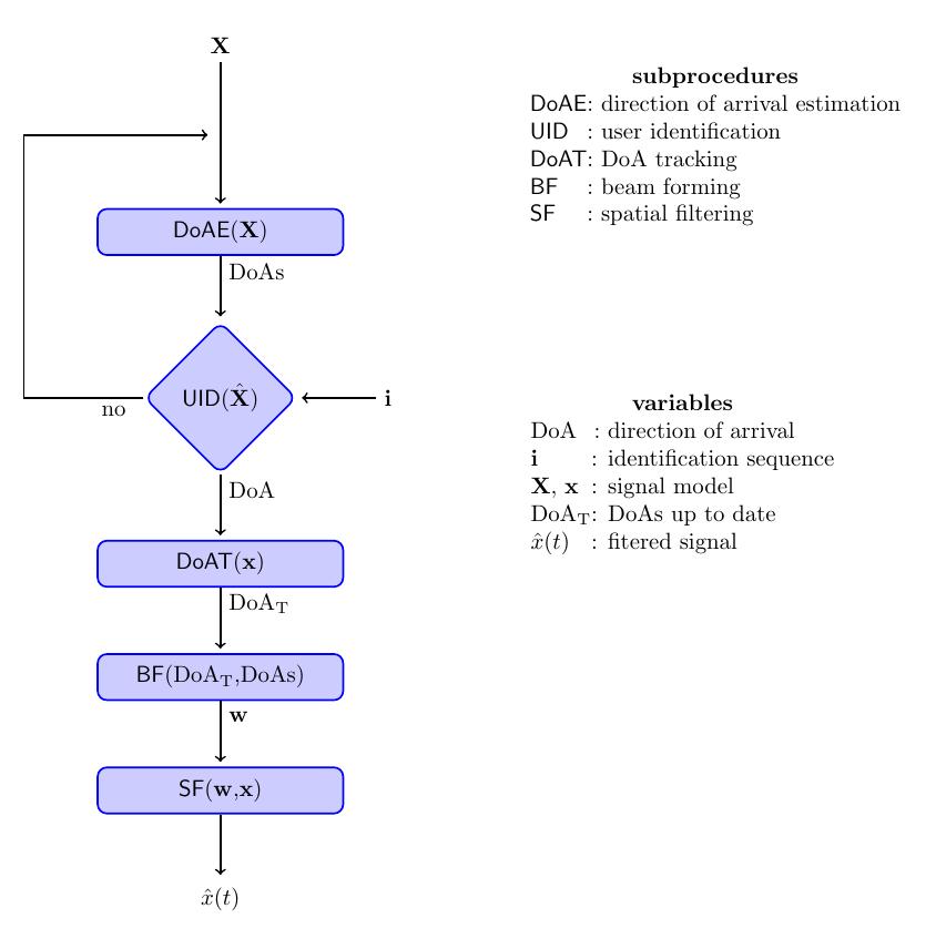 flow-direction_of_arrival+diagram+matrrix+table