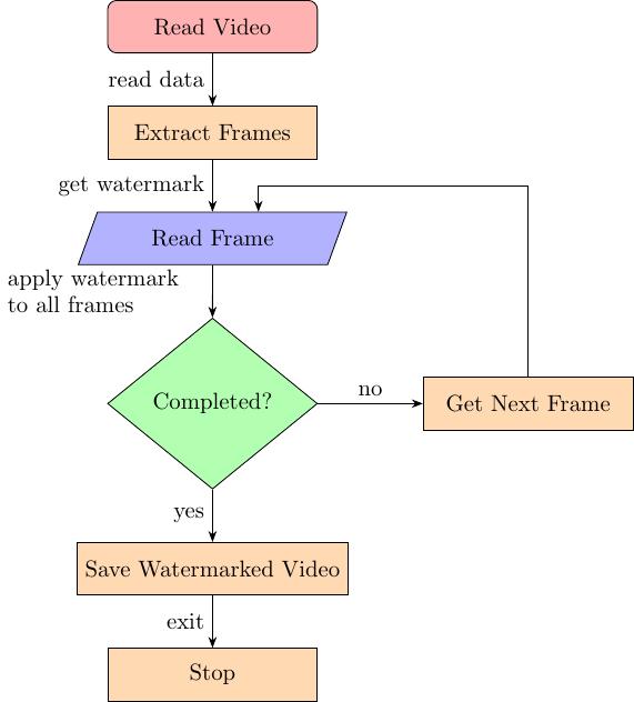flow-flowchart_video+diagram+style
