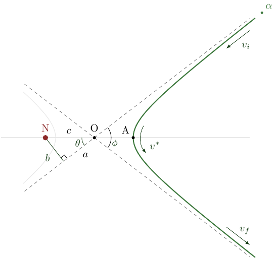 geom-hyperbola+geometry+physics