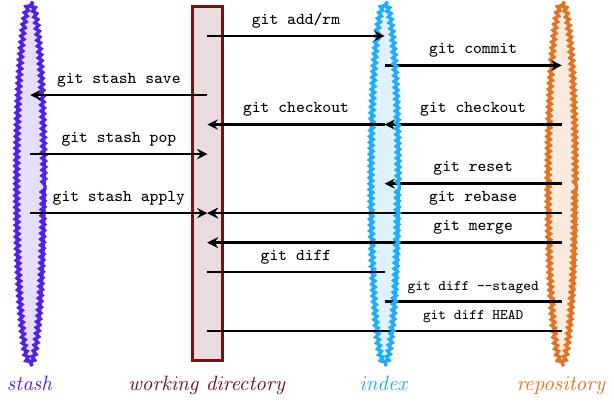 git_dataflow+diagram