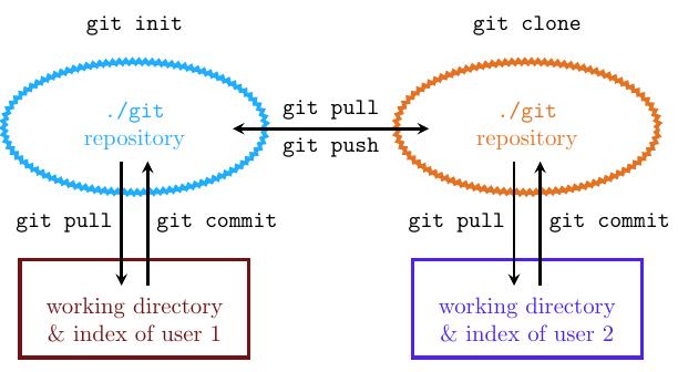 git_workflow+diagram