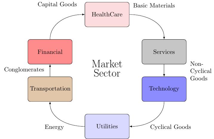 impact-market_sector+diagram