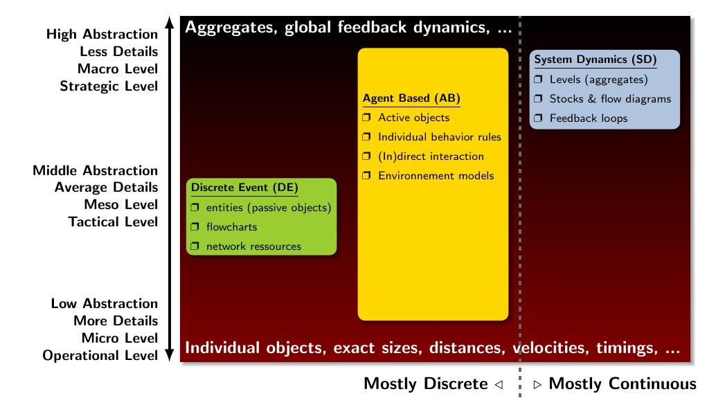 impact-simulation_abstraction+physics