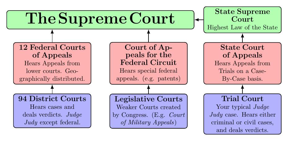 impact-supreme_court+diagram