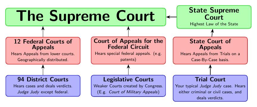 impact-supreme_court-2+diagram