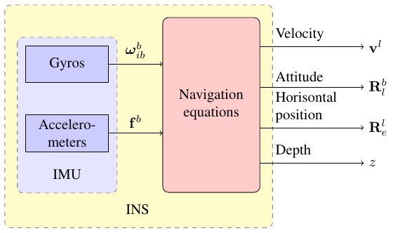 inertial_system_color+diagram+pgf+command+def+layer