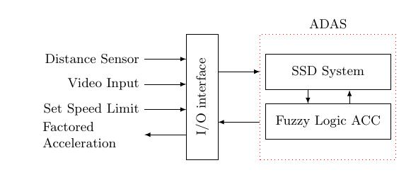 io-fit+diagram