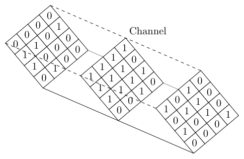 iso-planes-multidimensional-array-inclined