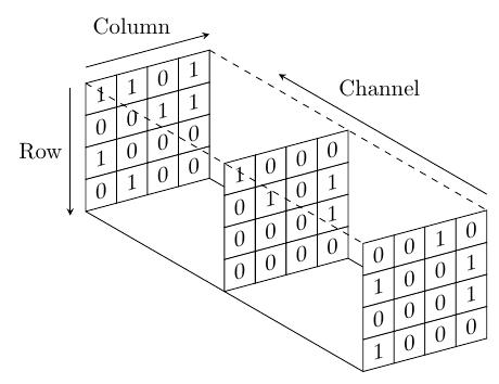 iso-planes-multidimensional-array