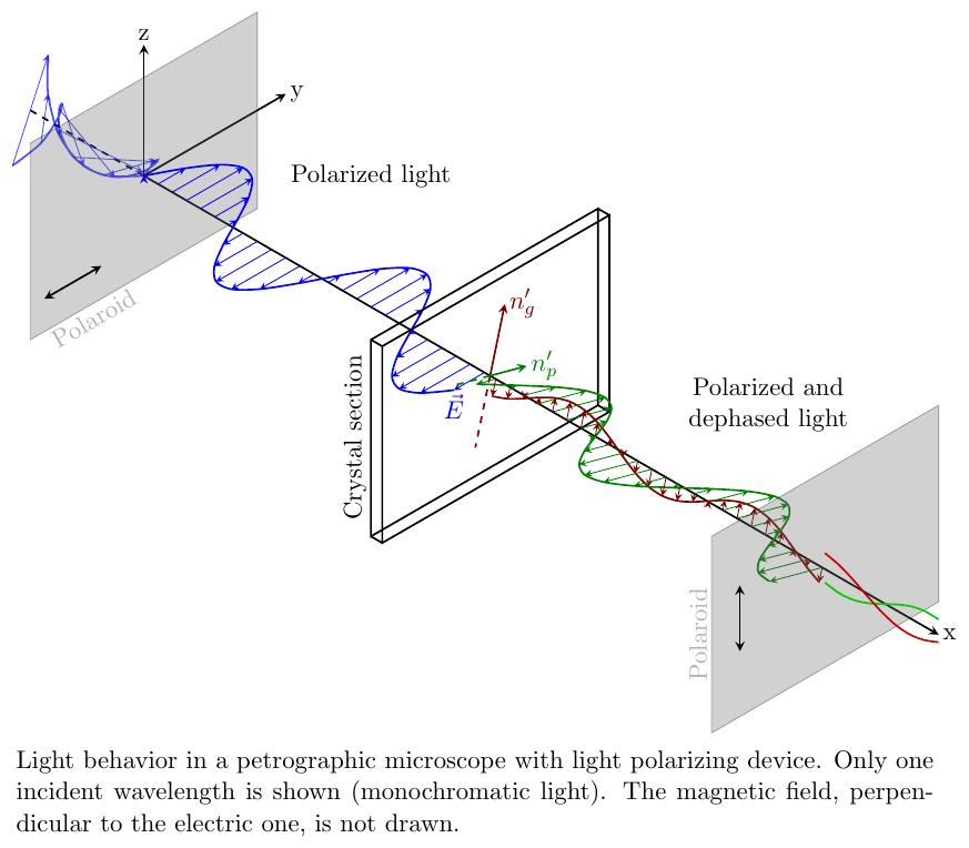 iso-planes-polarization+3d+foreach
