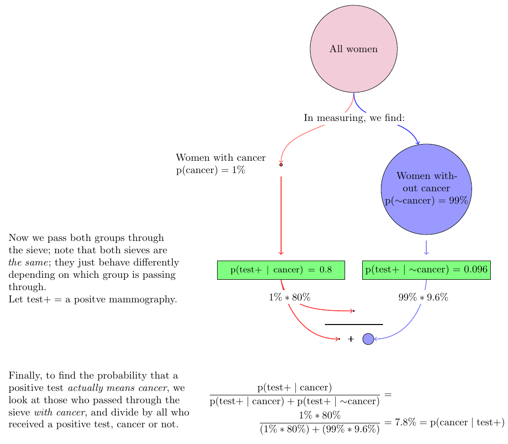 mammography_bayes+diagram