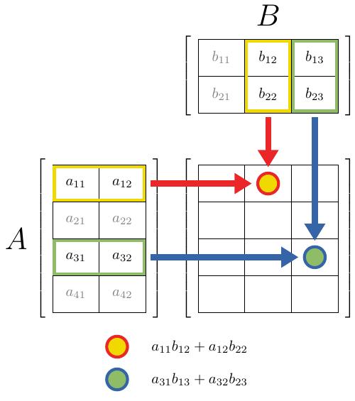 matrix-product