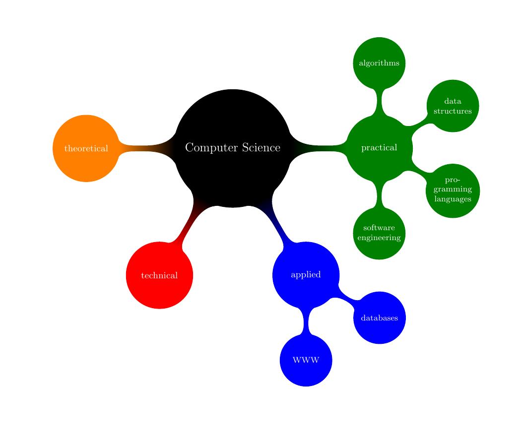 mind_computer_science+mindmap