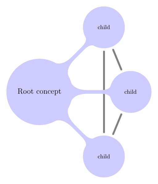 mind_connecting_concepts+mindmap