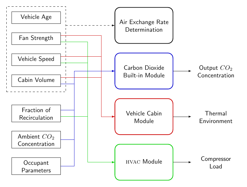 multiple_blocks_interconnection+diagram
