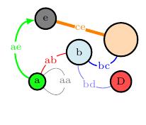 network-read-csv