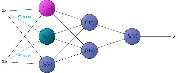nn-06_manual_net_color+neuralnet+foreach+style
