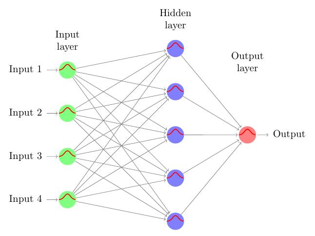 nn-auto_net_icon+neuralnet+style+foreach+set+function+learn