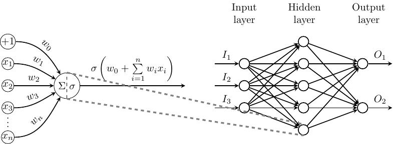 nn-block_diagram-multilayer_perceptron+neuralnet+style+learn