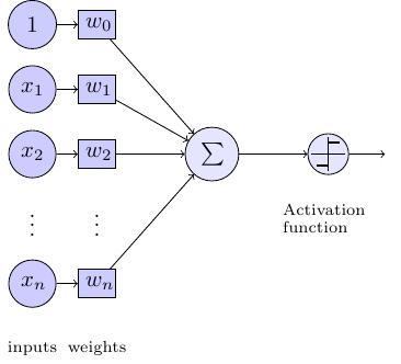 nn-block_diagram-perceptron+neuralnet+set+learn