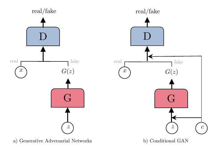 nn-gan_two_gan_types+neuralnet