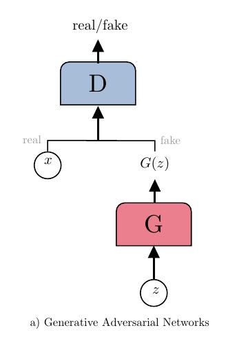 nn-gan_vertical+neuralnet