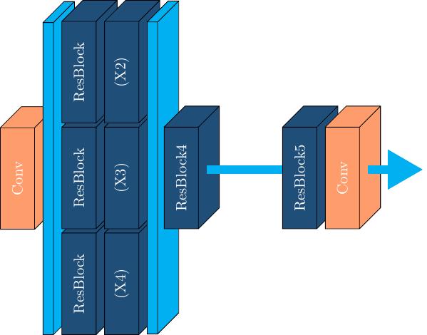 nn-stacked_blocks+neuralnet+3d+def+pgf+set+style